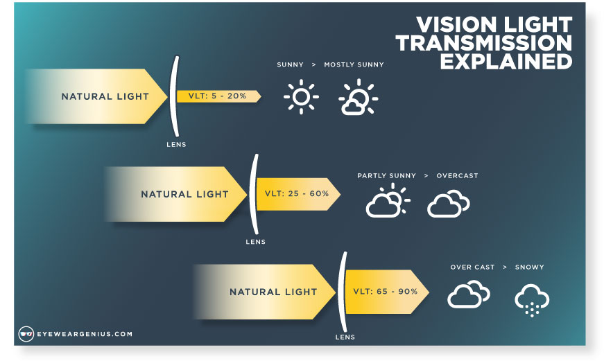 b3b581b913 ... ranges and best lens color for every weather condition! Visions Light  Transmission - VLT Explained - Eyewear Genius