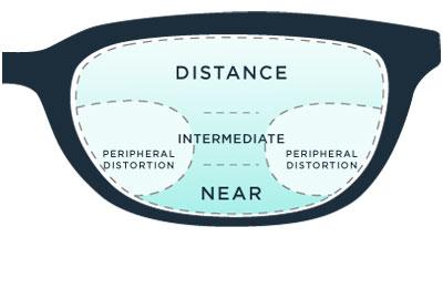 Progressive Lenses Amp Glasses The Ultimate Buyer S Guide