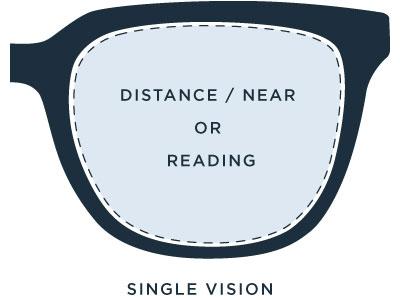 1ce208bdae5c Progressive Lenses   Glasses - The Ultimate Buyer s Guide